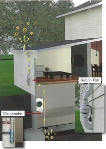 Outside installation of a Radon Mitigation. Radon mitigation systems des moines & central iowa
